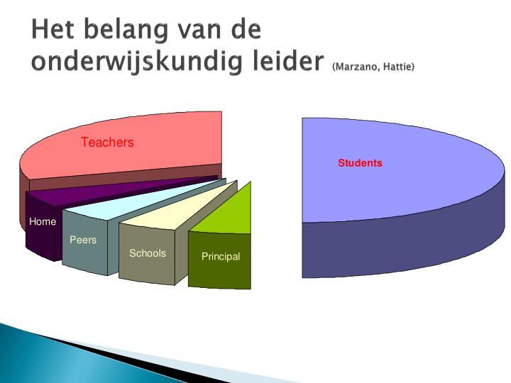 Het belang van de onderwijskundig leider