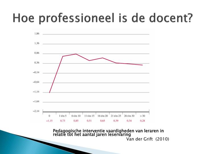 Hoe professioneel is de docent?