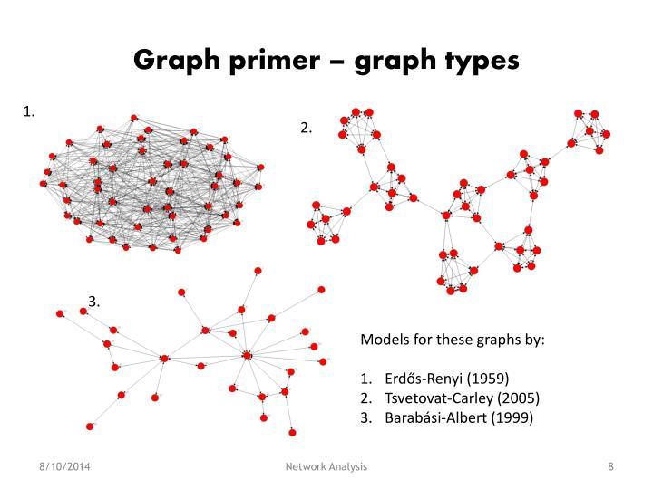Graph primer – graph types
