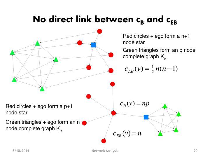 No direct link between c