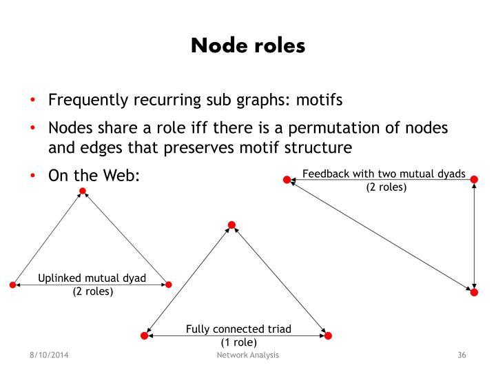 Node roles