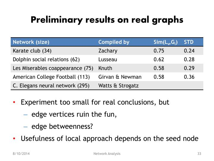 Preliminary results on real graphs