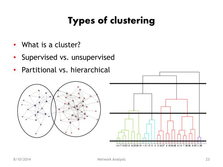 Types of clustering