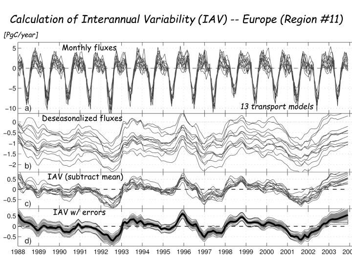 Calculation of Interannual Variability (IAV) -- Europe (Region #11)