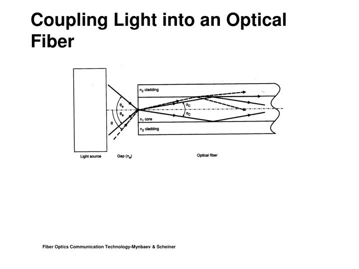 Coupling Light into an Optical Fiber