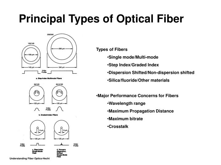 Principal Types of Optical Fiber