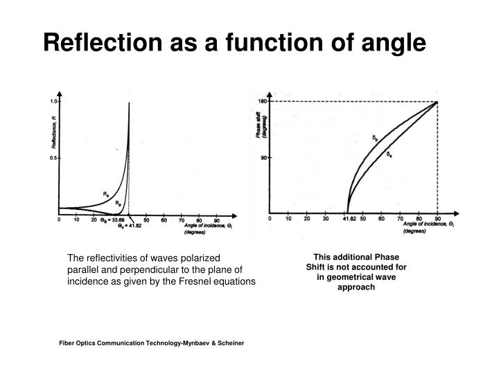 Reflection as a function of angle