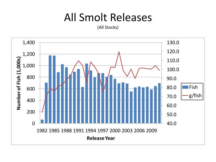 All Smolt Releases