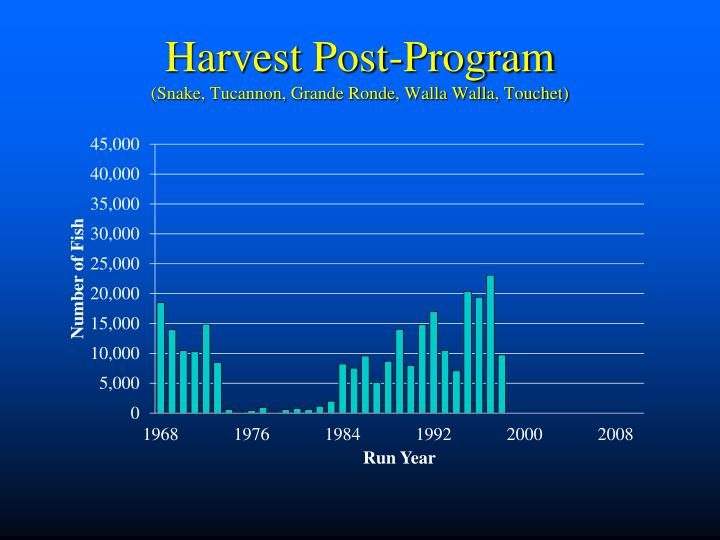 Harvest Post-Program