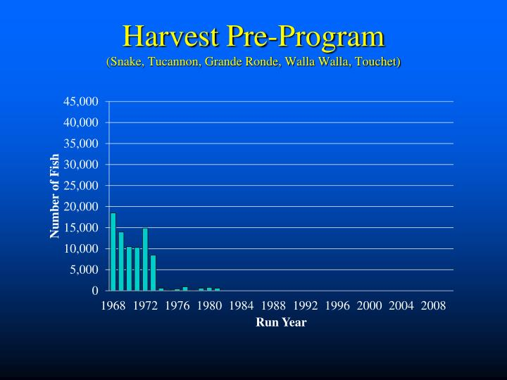 Harvest Pre-Program