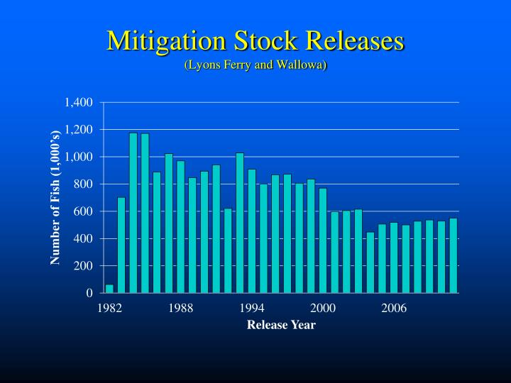 Mitigation Stock Releases