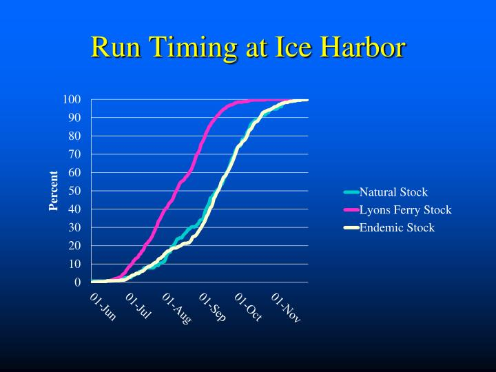 Run Timing at Ice Harbor