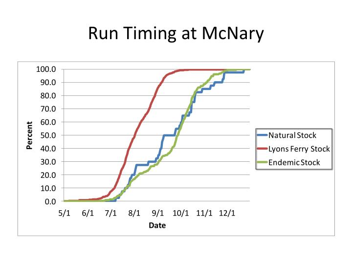 Run Timing at McNary