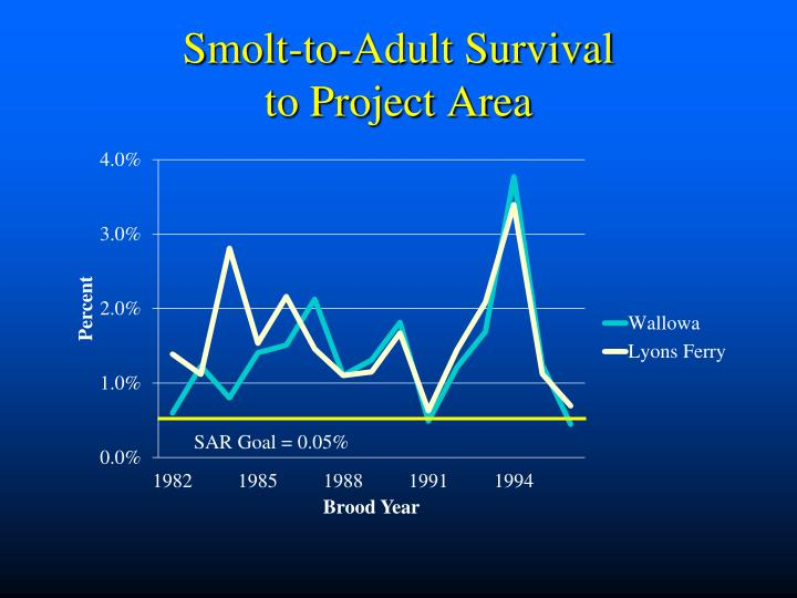 Smolt-to-Adult Survival