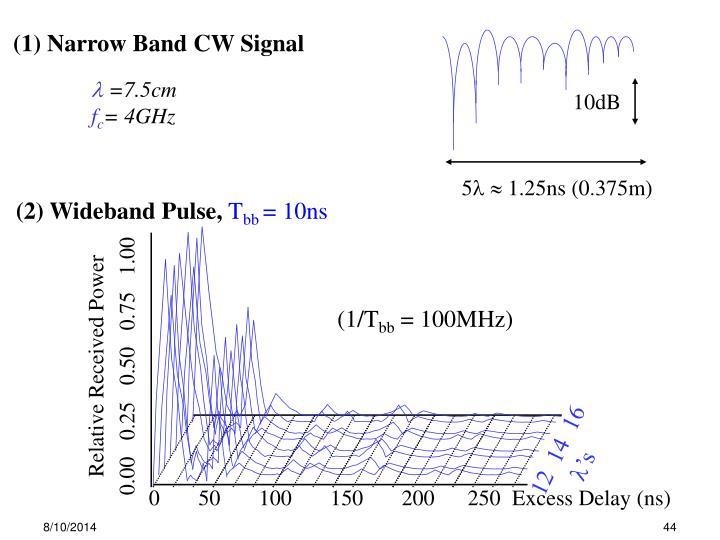 (1) Narrow Band CW Signal