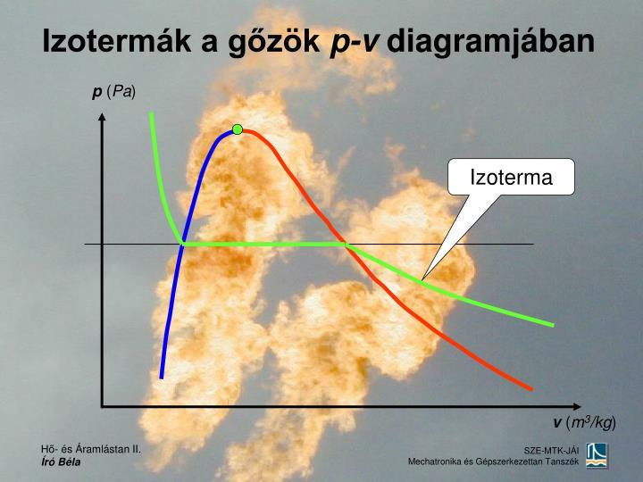 Izotermák a gőzök