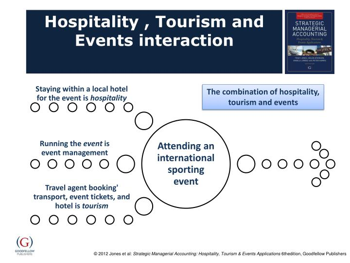 Hospitality , Tourism and Events interaction