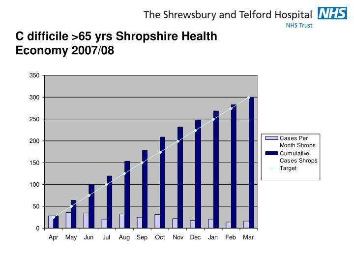 C difficile >65 yrs Shropshire Health Economy 2007/08