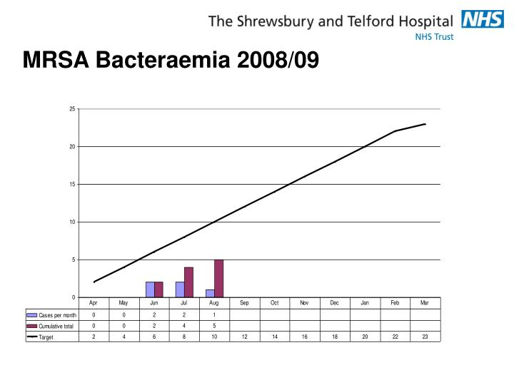 MRSA Bacteraemia 2008/09