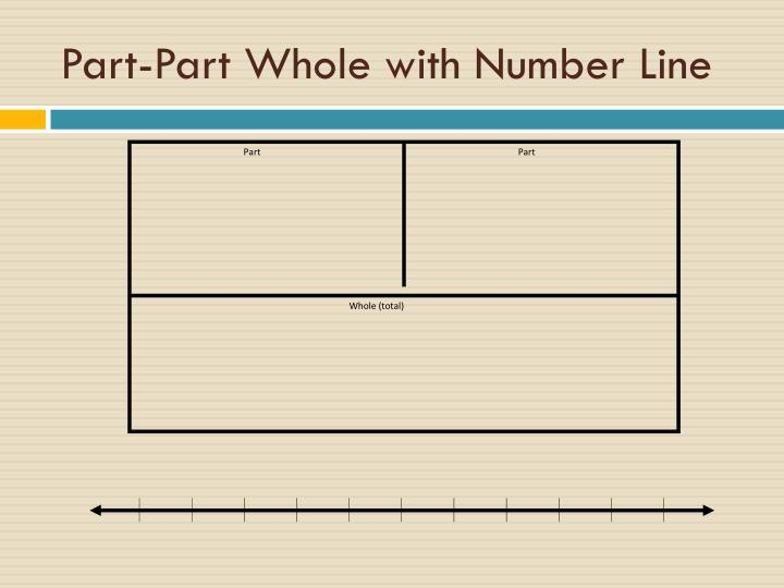 Part-Part Whole with Number Line