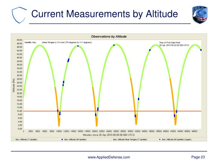 Current Measurements by Altitude