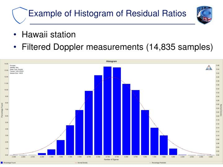 Example of Histogram of Residual Ratios