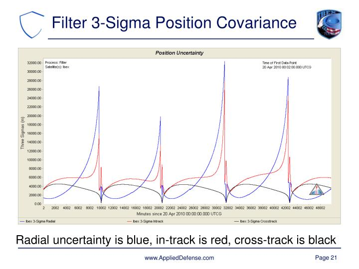 Filter 3-Sigma Position Covariance