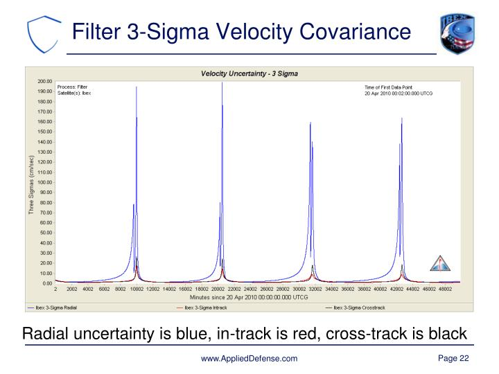 Filter 3-Sigma Velocity Covariance