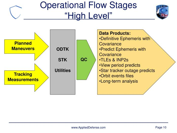 Operational Flow Stages