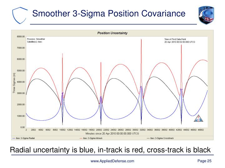 Smoother 3-Sigma Position Covariance