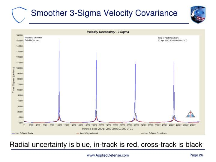 Smoother 3-Sigma Velocity Covariance