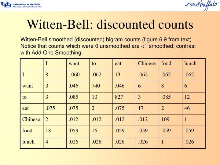 Witten-Bell: discounted counts