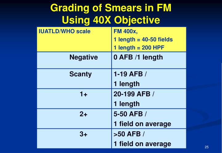 Grading of Smears in FM