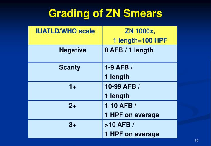 Grading of ZN Smears