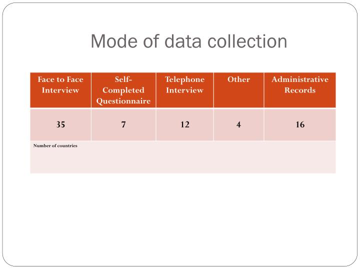 Mode of data collection
