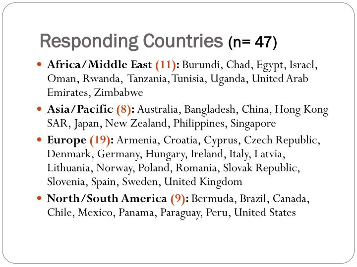 Responding Countries
