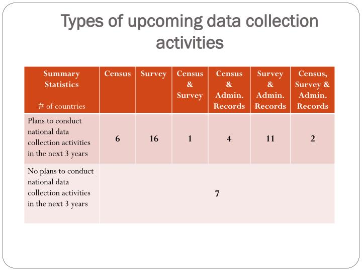 Types of upcoming data collection activities