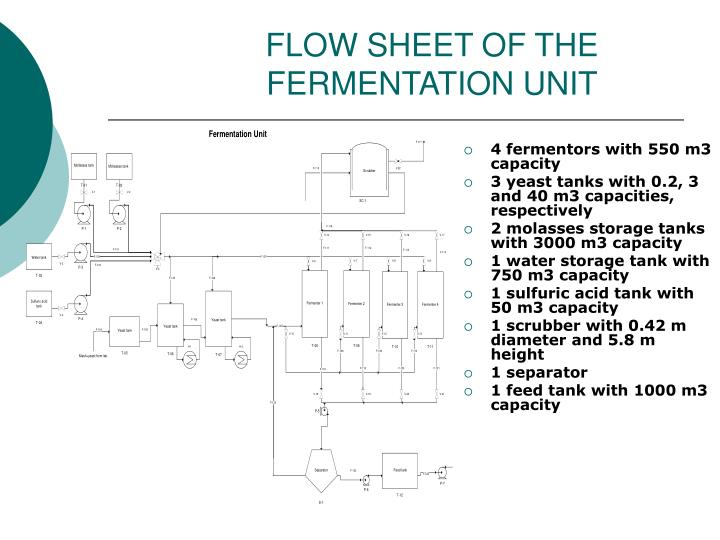 FLOW SHEET OF THE FERMENTATION UNIT