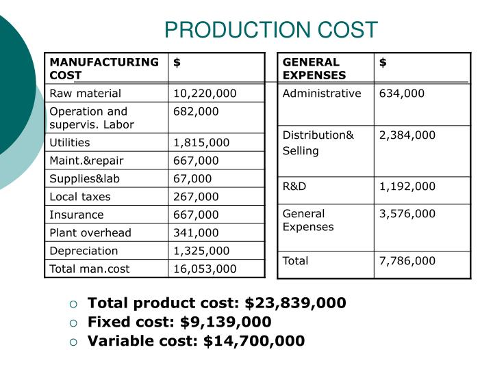 PRODUCTION COST