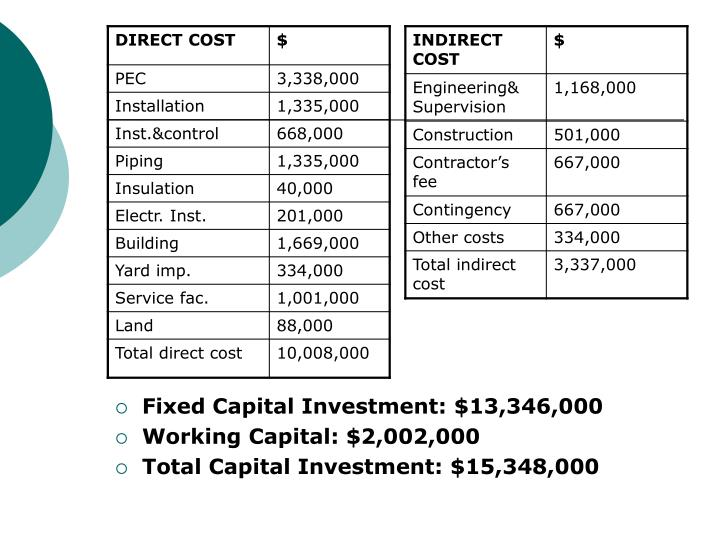 Fixed Capital Investment: $13,346,000
