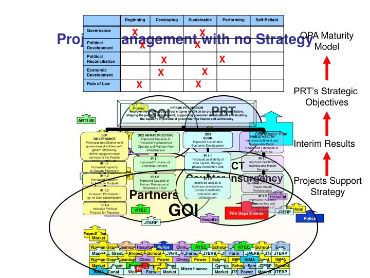 Project Management with no Strategy