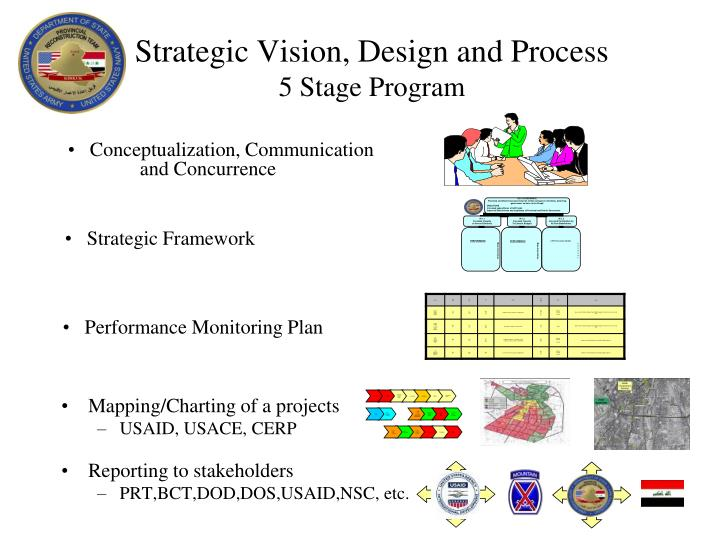 Strategic Vision, Design and Process