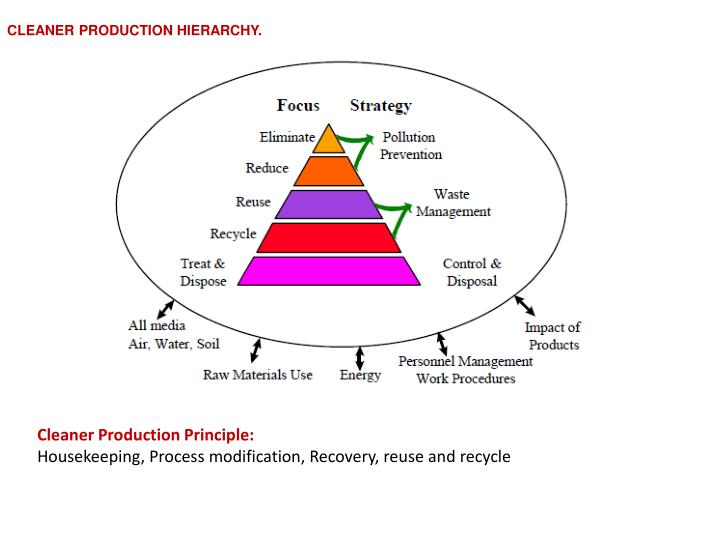 CLEANER PRODUCTION HIERARCHY.