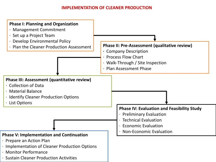 IMPLEMENTATION OF CLEANER PRODUCTION