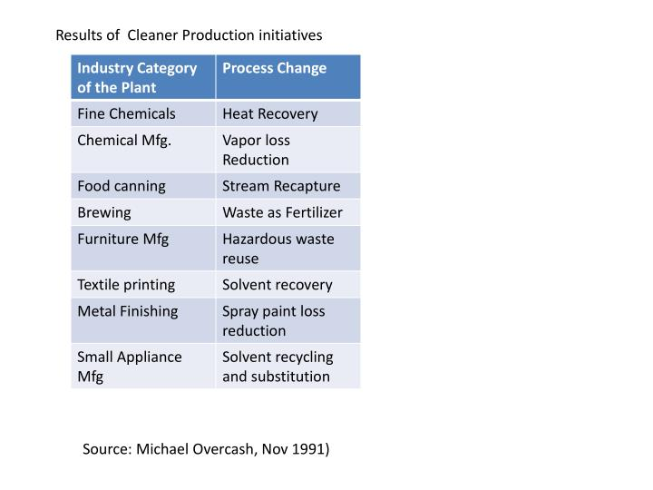 Results of  Cleaner Production initiatives