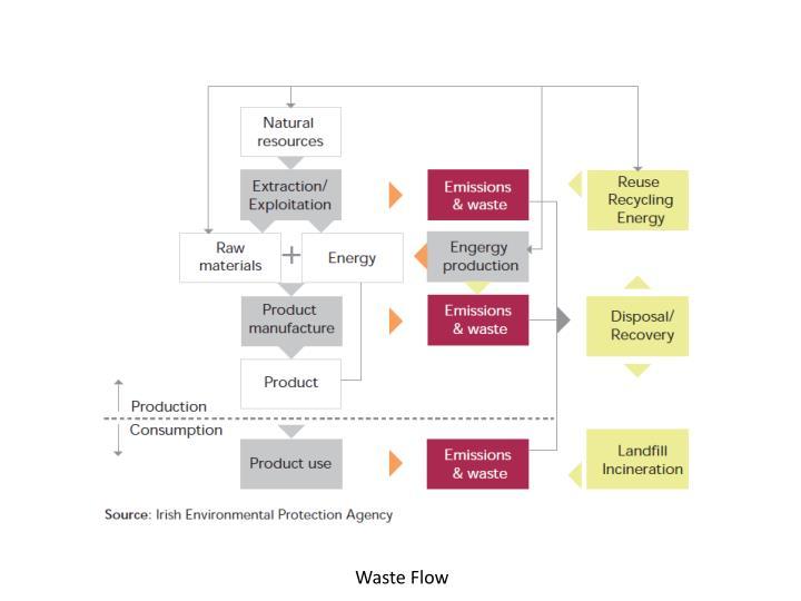 Waste Flow