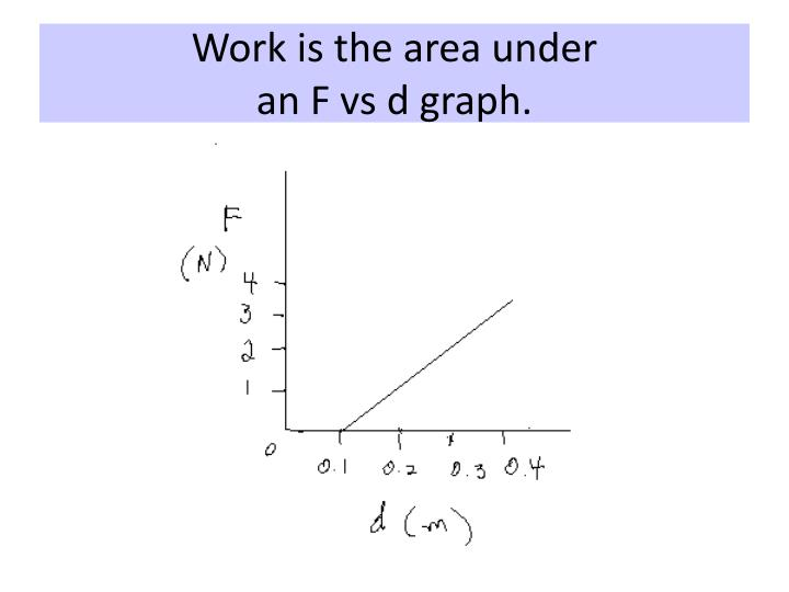 Work is the area under
