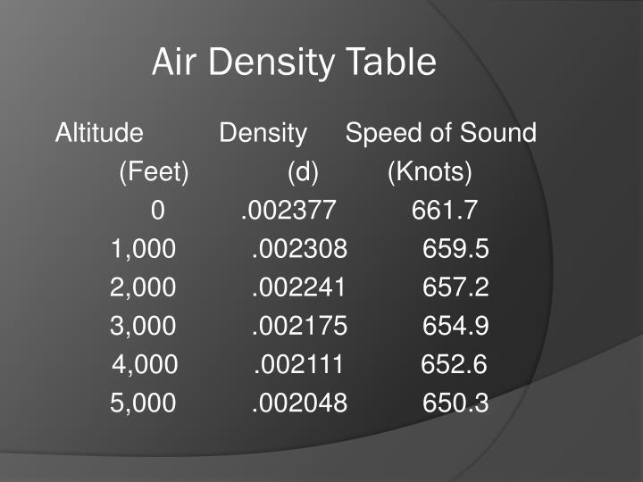 Air Density Table