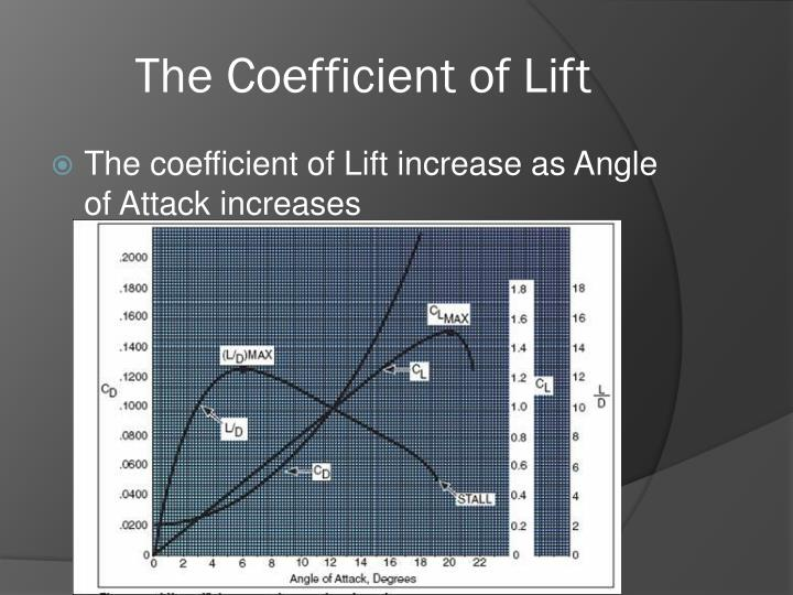 The Coefficient of Lift