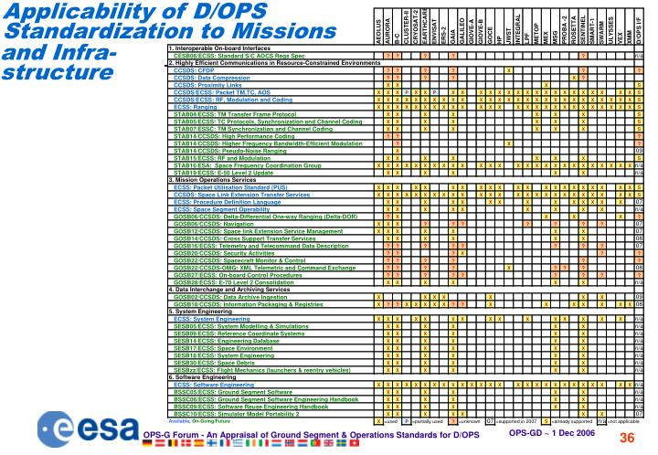 Applicability of D/OPS Standardization to Missions